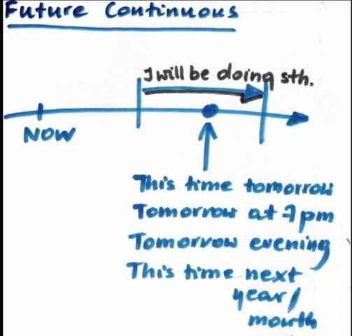 Future-continuous