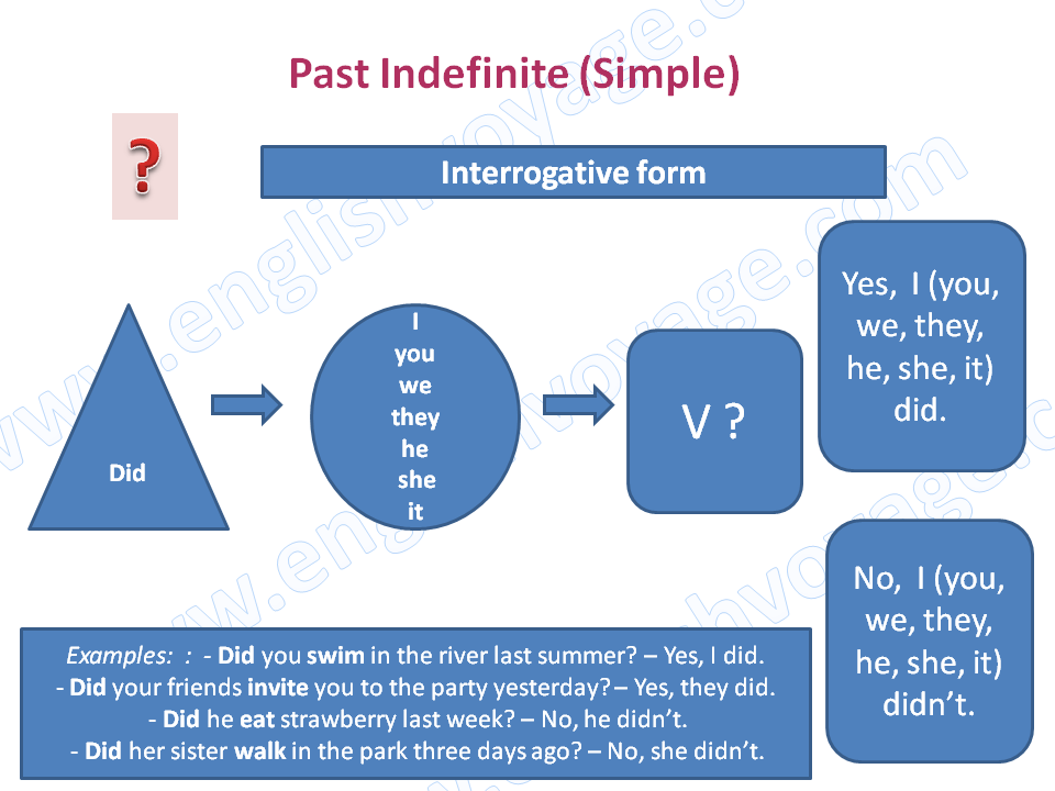 Past-Indefinite-Interrogative