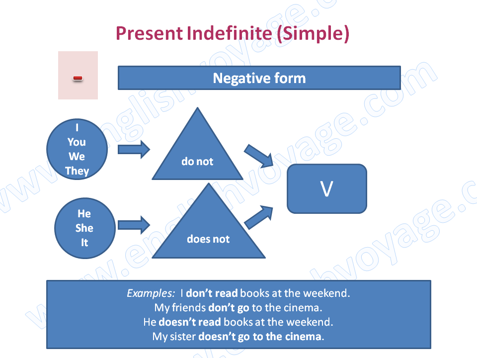 Present-Indefinite-Negative