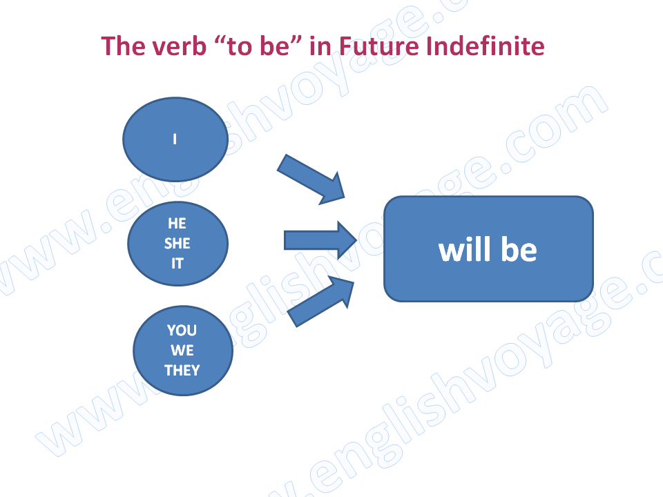 to-be-in-Future-Indefinite