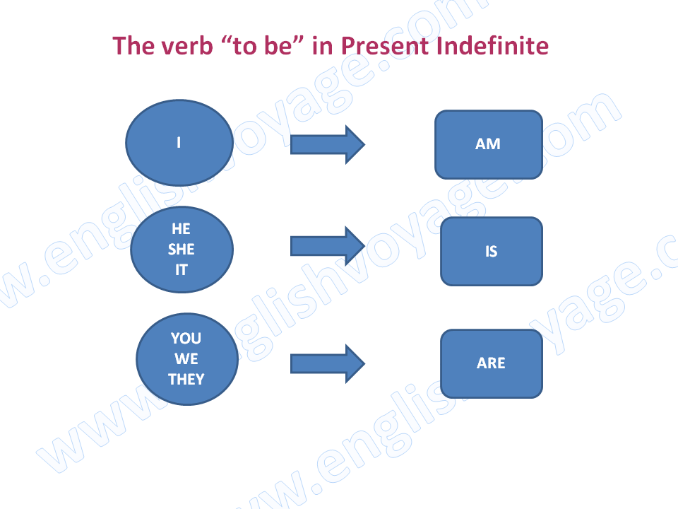 to-be-present-simple