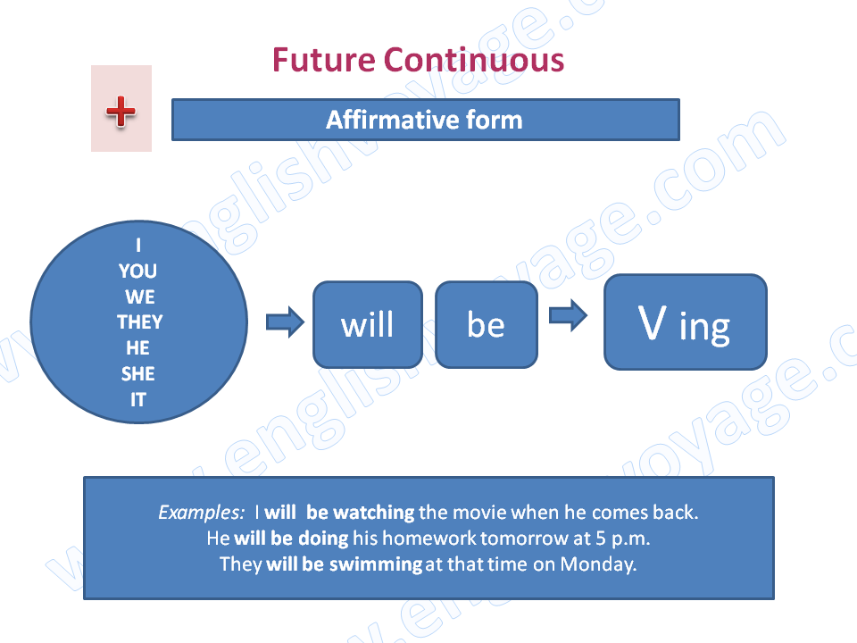 Future-Continuous-Affirmative