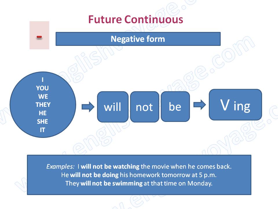 Future-Continuous-Negative