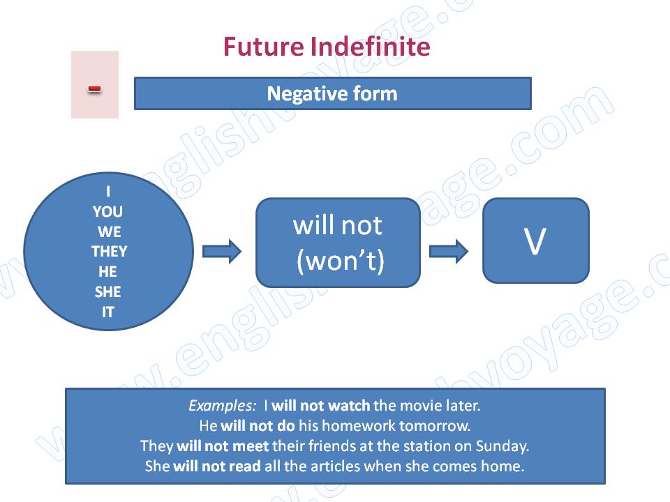 Future-Indefinite-Negative1