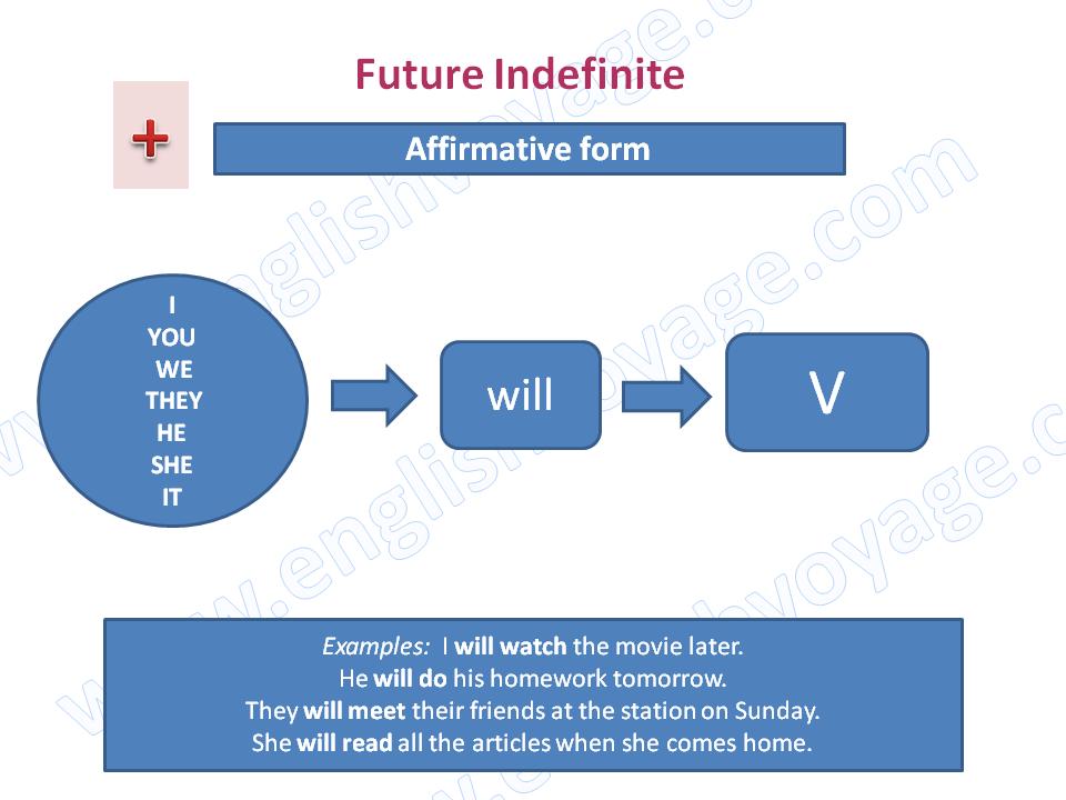 Future-Indefinite1