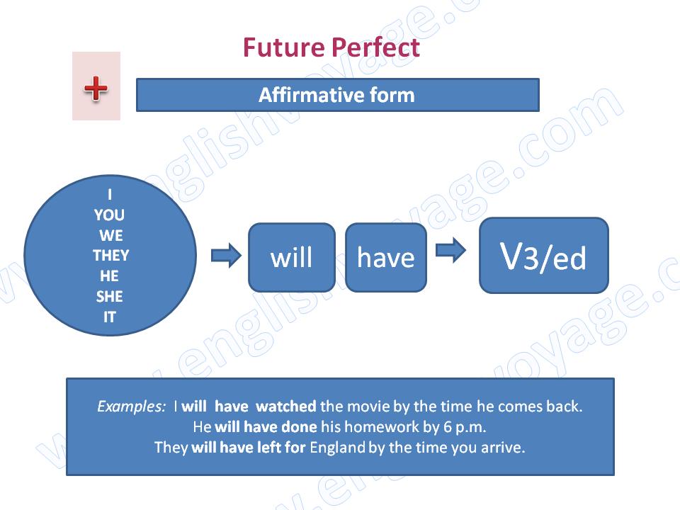 Future-Perfect-Affirmative