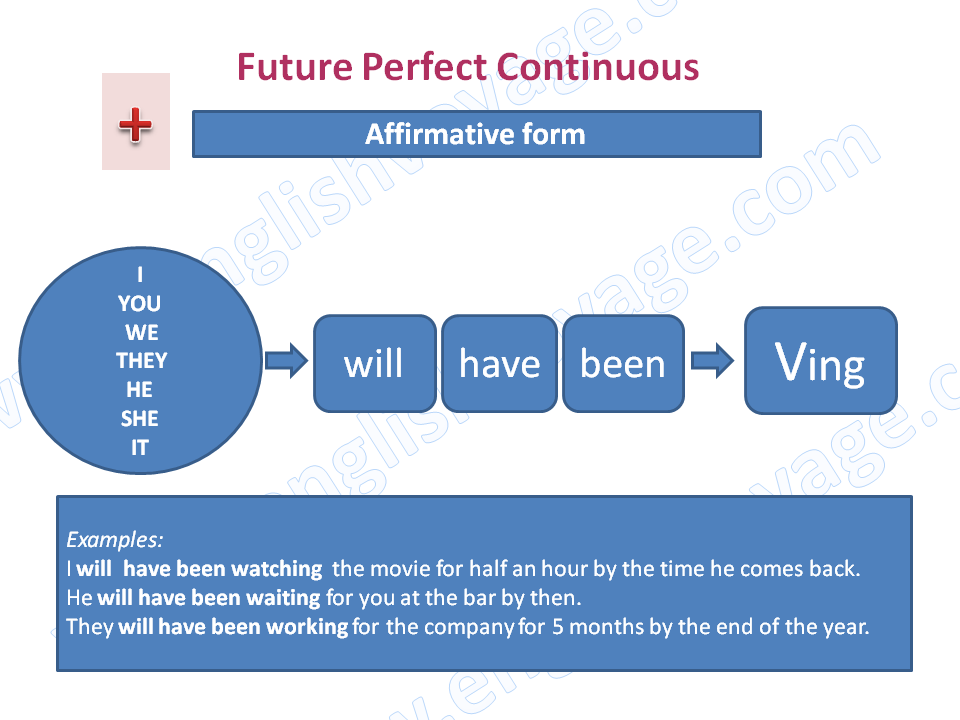 Future-Perfect-Continuous-Affirmative