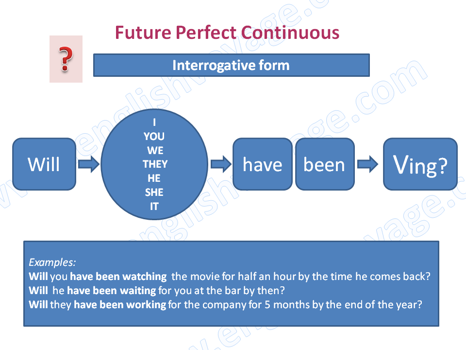Future-Perfect-Continuous-Interrogative