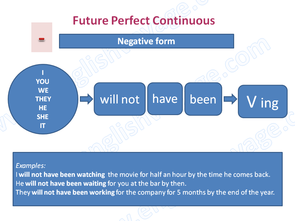 Future-Perfect-Continuous-Negative