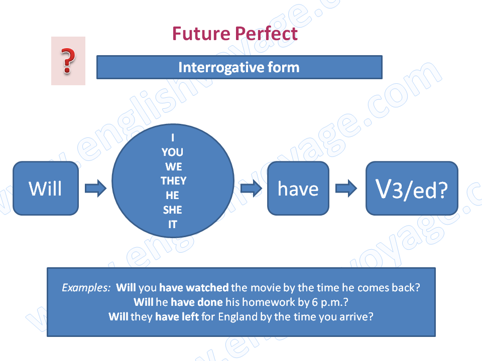Future-Perfect-Interrogative