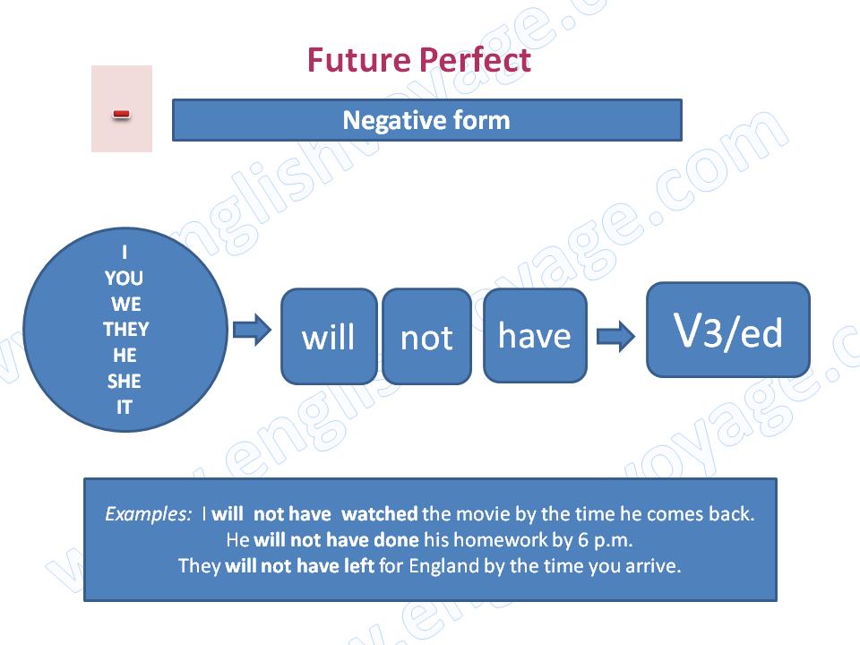Future-Perfect-Negative