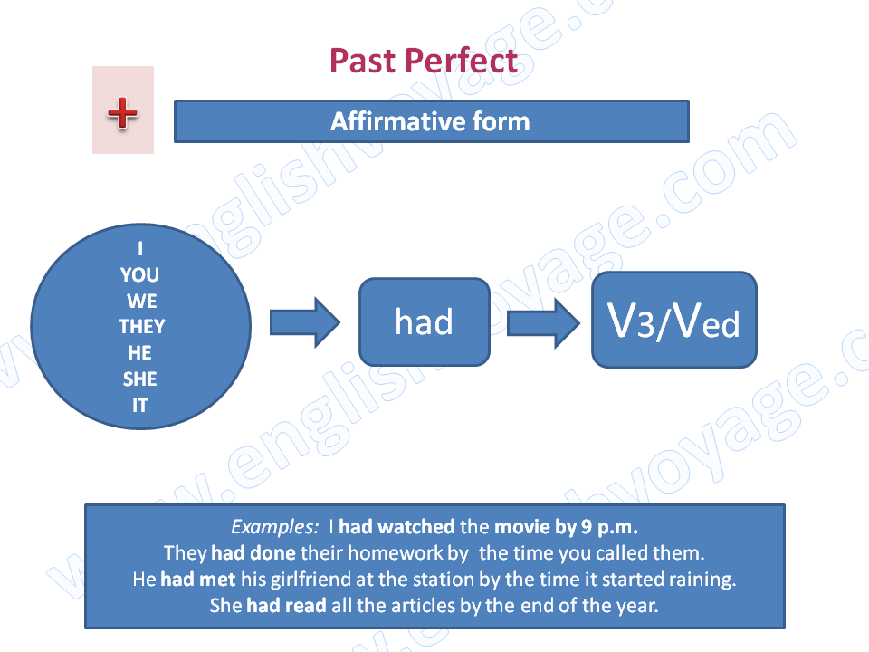 Past-Perfect-Affirmative