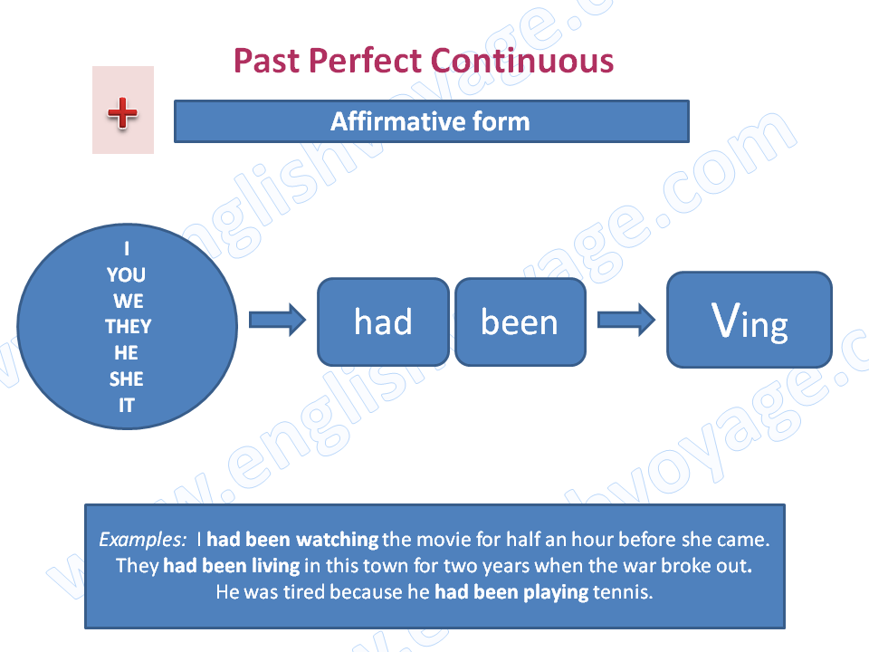 Past-Perfect-Continuous-Affirmative