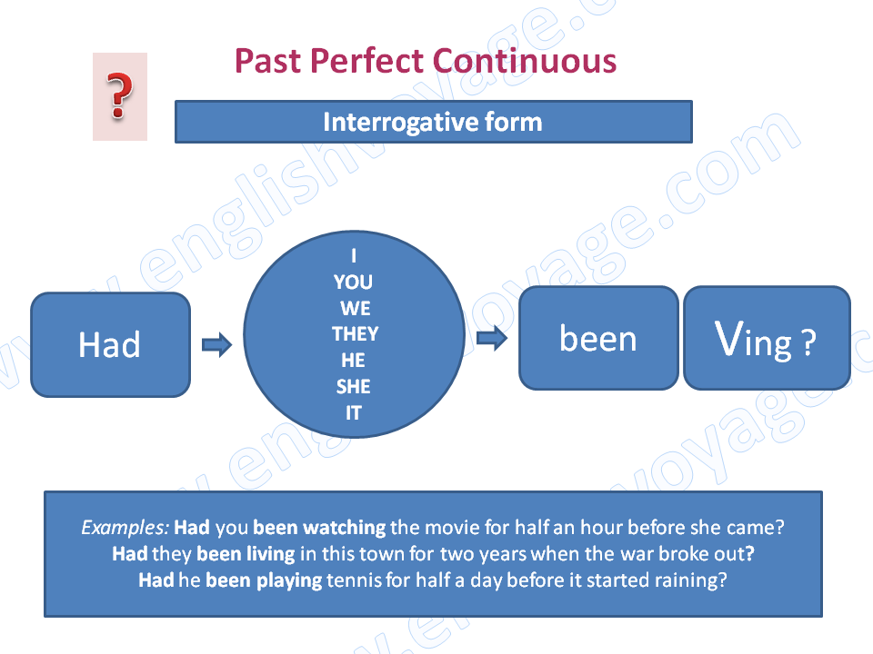 Past-Perfect-Continuous-Interrogative