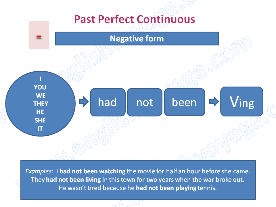 Past-Perfect-Continuous-Negative