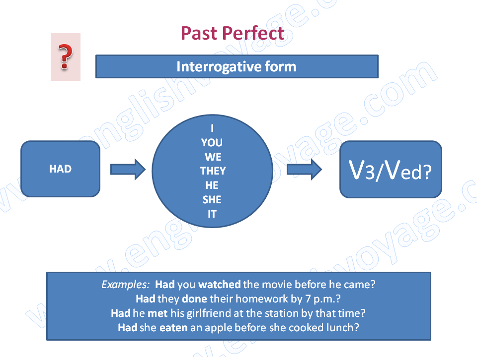 Past-Perfect-Interrogative