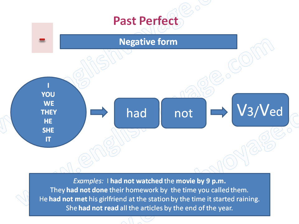Past-Perfect-Negative
