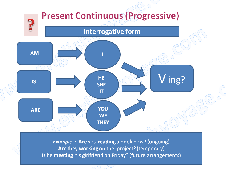 Present-Continuous-Interrogative