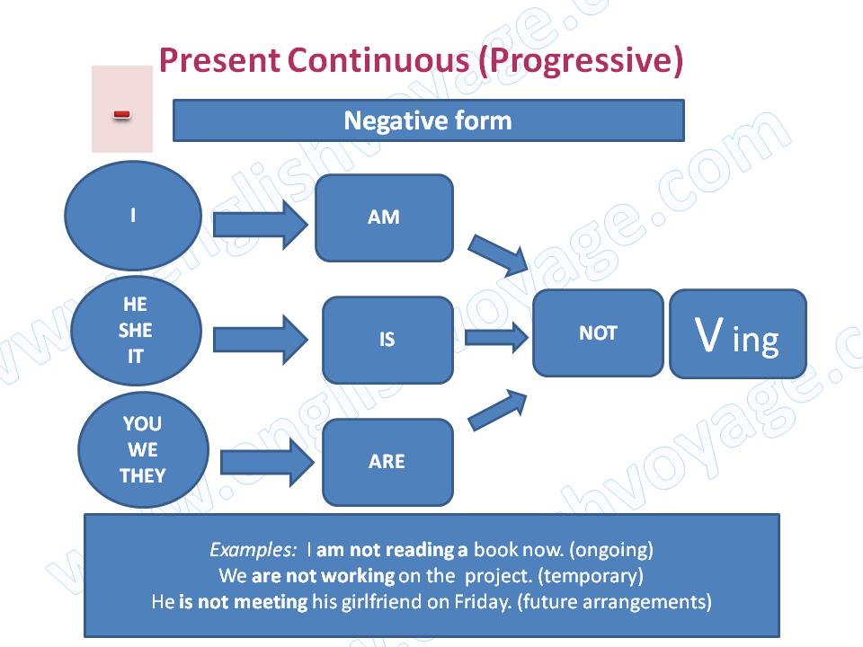 Present-Continuous-Negative