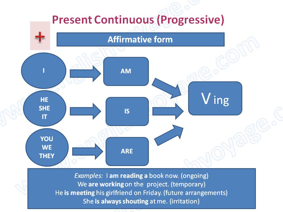 Present-Continuous.-Affirmative
