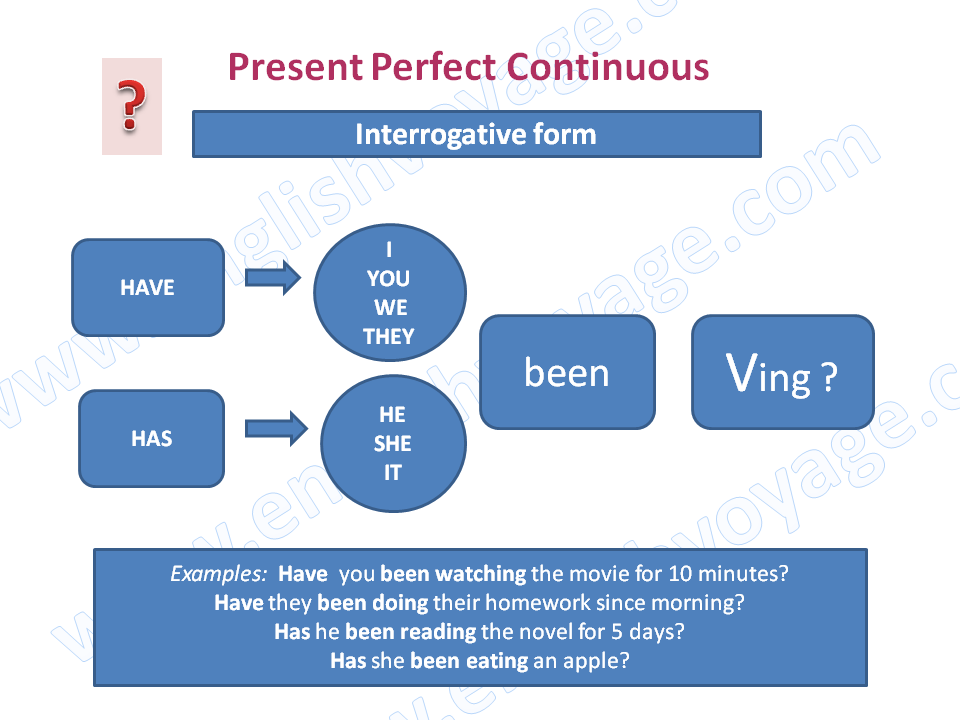 Present-Perfect-Continuous-Interrogative