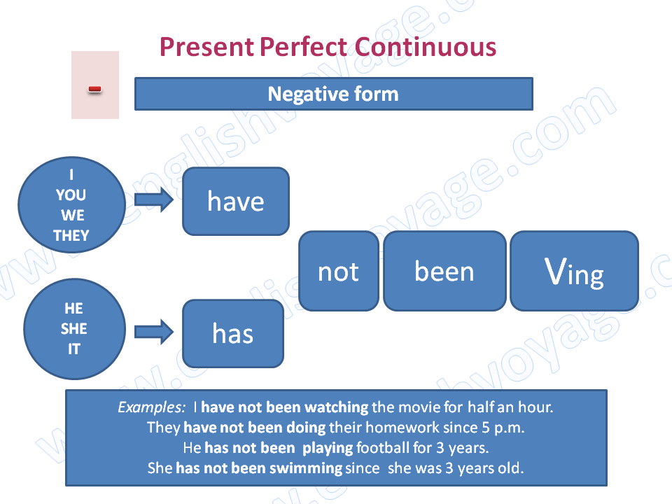 Present-Perfect-Continuous-Negative