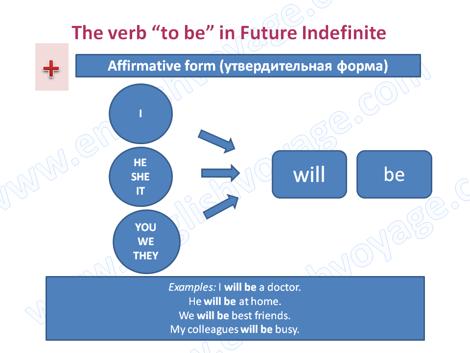 to-be-Future-Indefinite-Affirmative