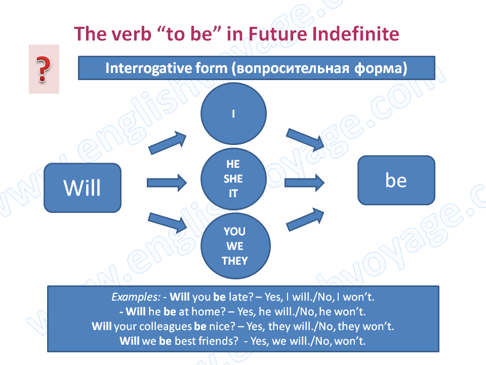 to-be-Future-Indefinite-Interrogative
