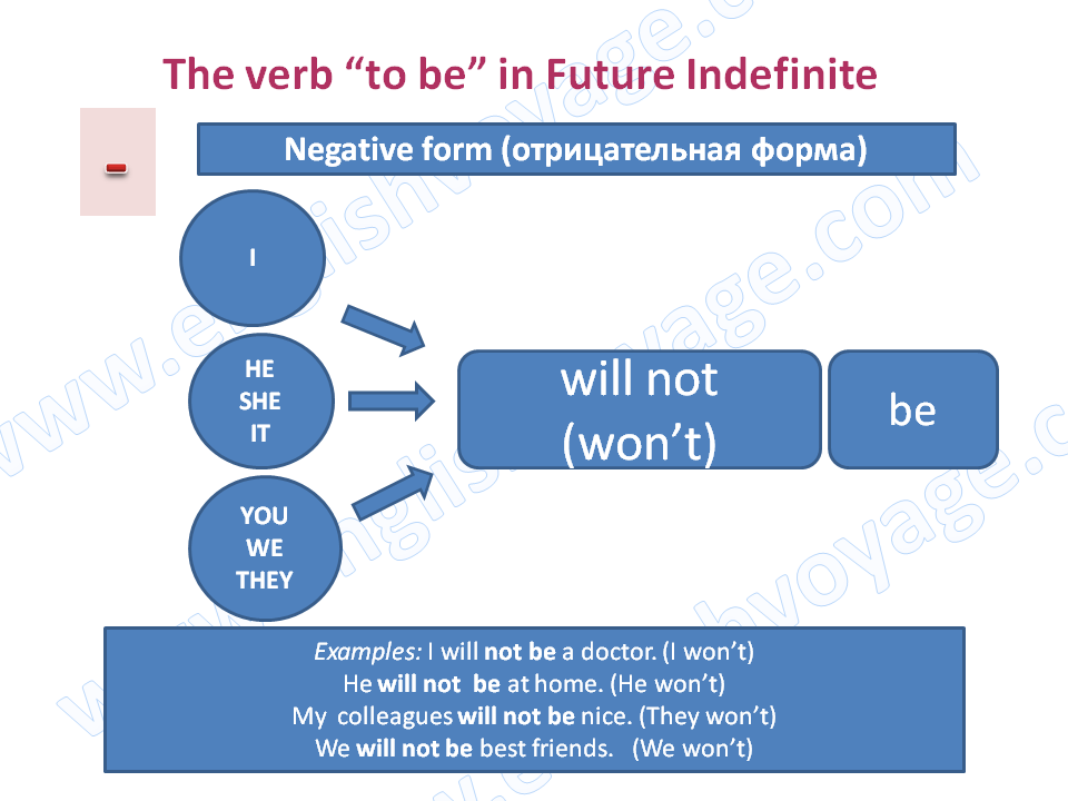 to-be-Future-Indefinite-Negative