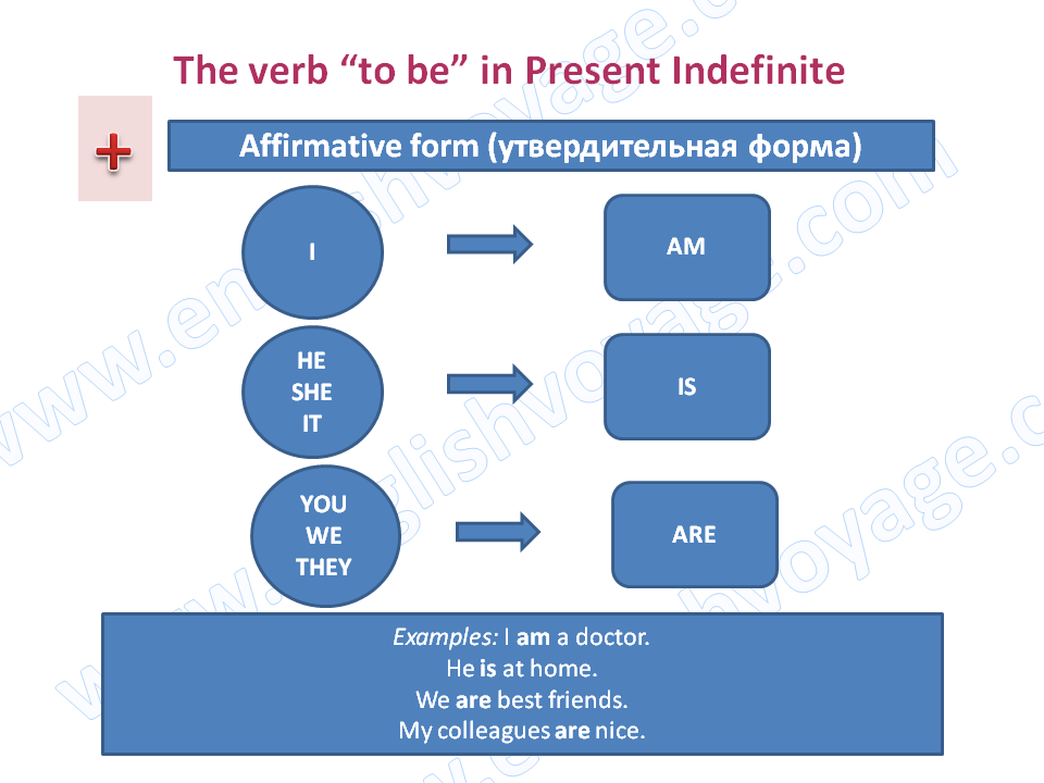 to-be-Present-Indefinite-Affirmative