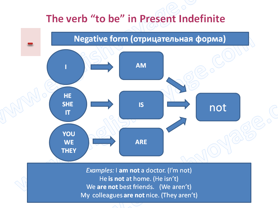 to-be-Present-Indefinite-Negative