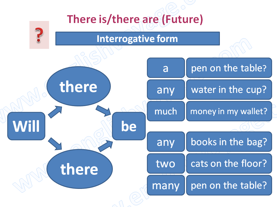 there-is-future-interrogative.png
