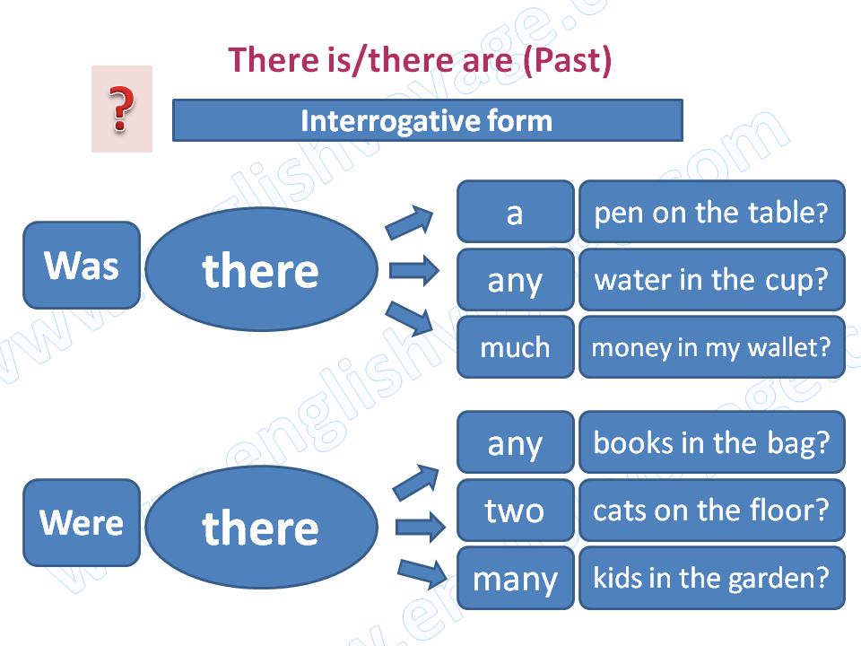 there-is-past-interrogative.png