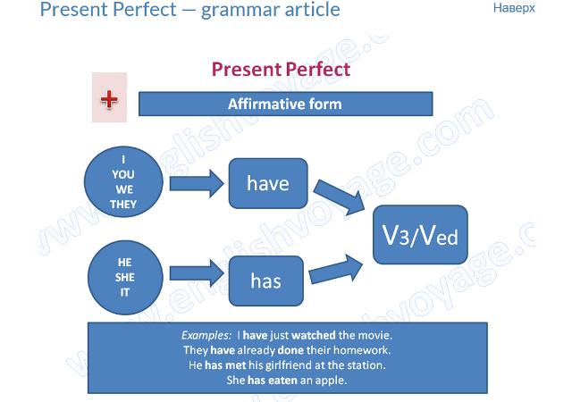 grammar-table