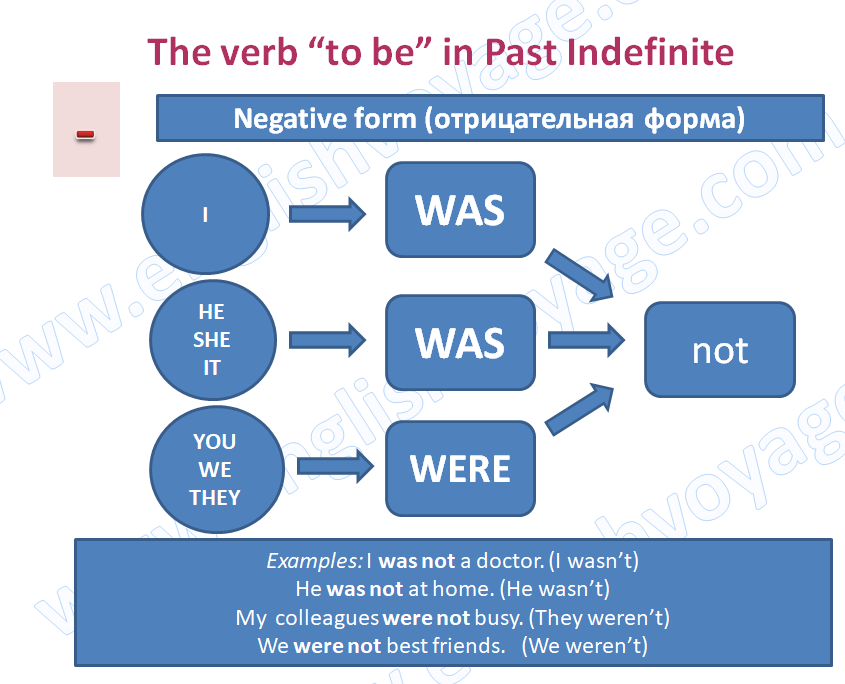 to-be-Past-Indefinite-Negative
