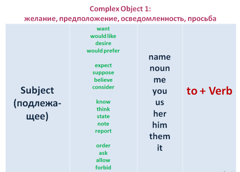 Complex-object-1